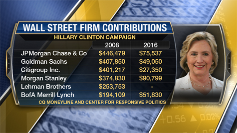 FS_wall_street_firm_contributions475.jpg